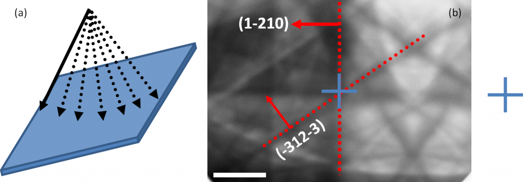 Figure 4: (a) Illustrating beam rocking (b) ECP from a GaN thin film